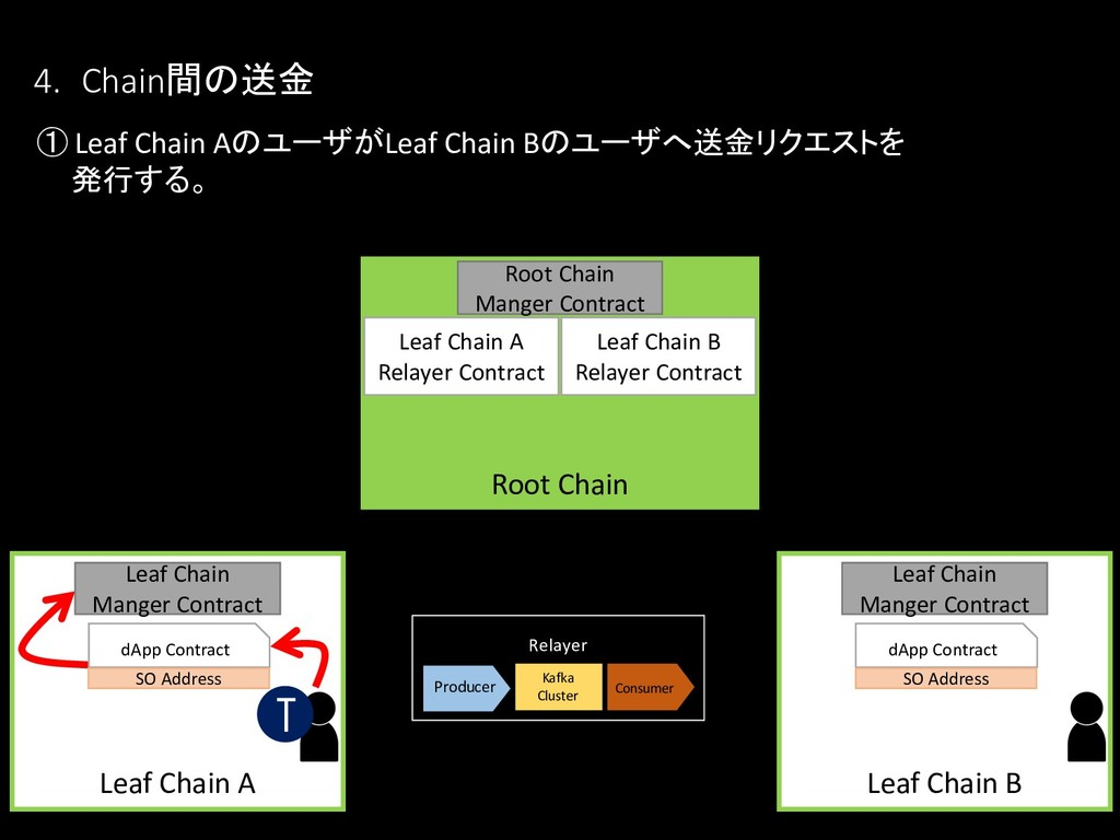 4. Chain間の送金 ① Leaf Chain AのユーザがLeaf Chain Bのユー...