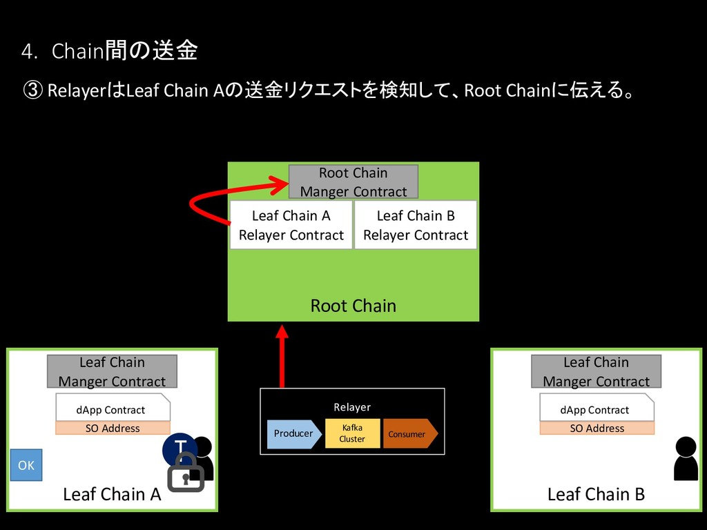 ③ RelayerはLeaf Chain Aの送金リクエストを検知して、Root Chainに...