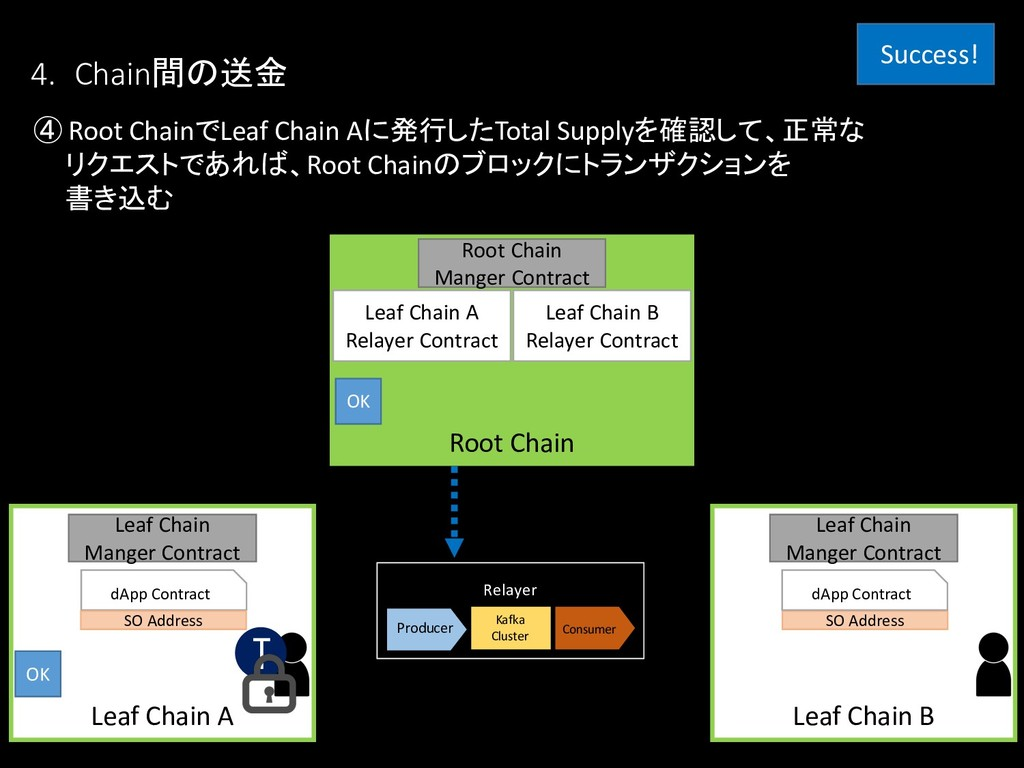 ④ Root ChainでLeaf Chain Aに発行したTotal Supplyを確認して...