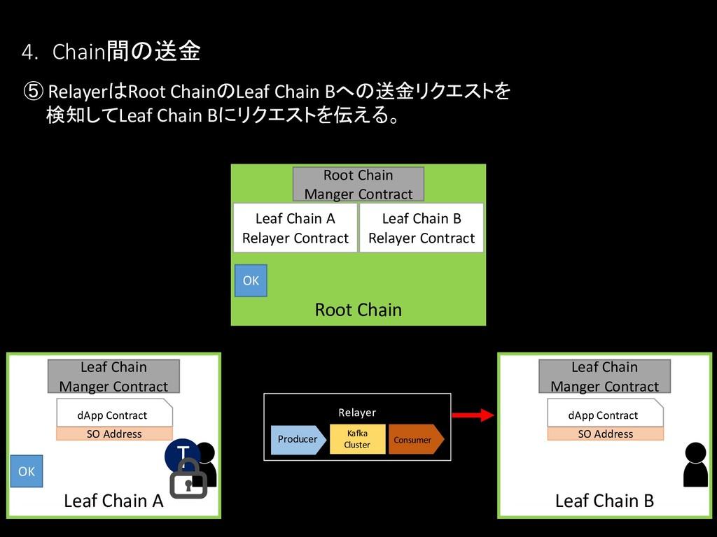 ⑤ RelayerはRoot ChainのLeaf Chain Bへの送金リクエストを 検知し...