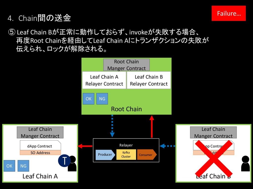 Leaf Chain B Leaf Chain A Root Chain OK NG ⑤ Le...