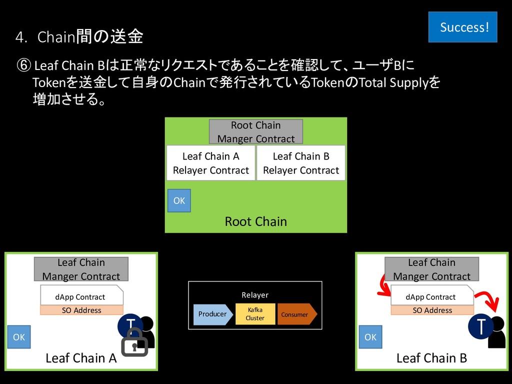 ⑥ Leaf Chain Bは正常なリクエストであることを確認して、ユーザBに Tokenを送...