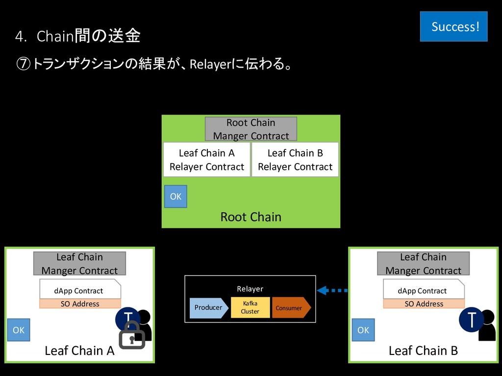 ⑦ トランザクションの結果が、Relayerに伝わる。 Leaf Chain B Leaf C...