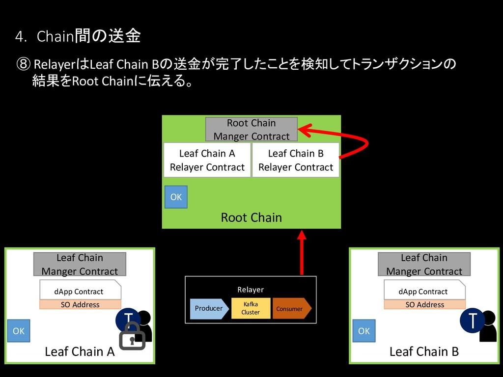 ⑧ RelayerはLeaf Chain Bの送金が完了したことを検知してトランザクションの ...