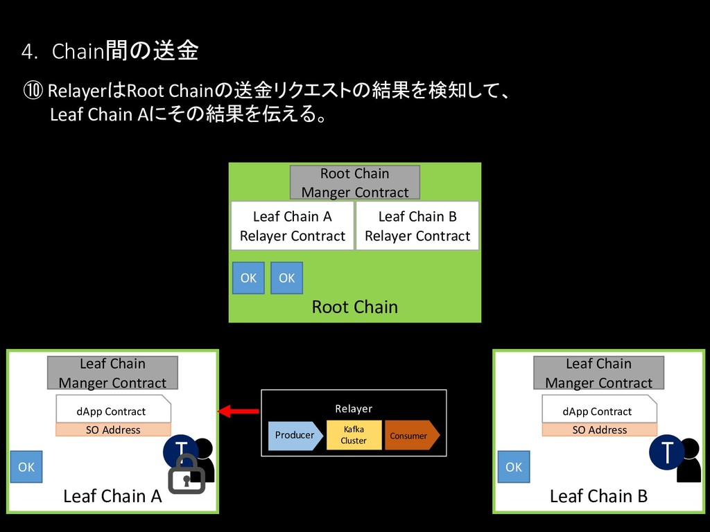 ⑩ RelayerはRoot Chainの送金リクエストの結果を検知して、 Leaf Chai...