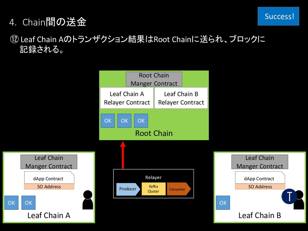 Relayer Kafka Cluster Producer Consumer ⑫ Leaf ...