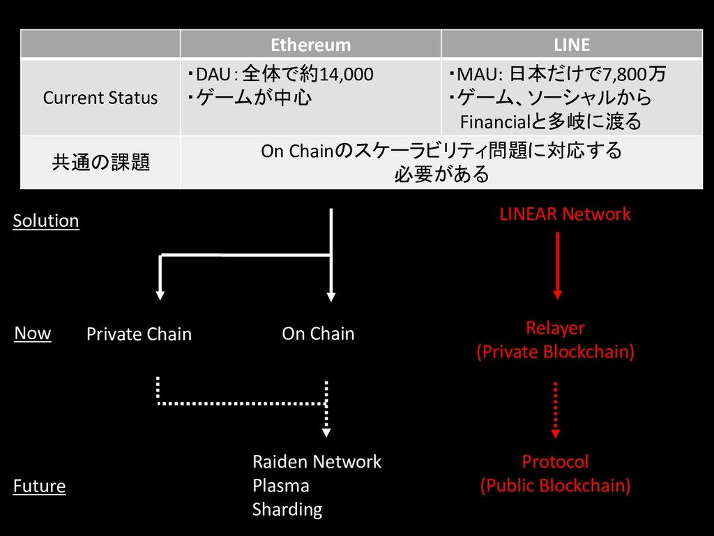 Ethereum LINE Current Status ・DAU:全体で約14,000 ・ゲ...