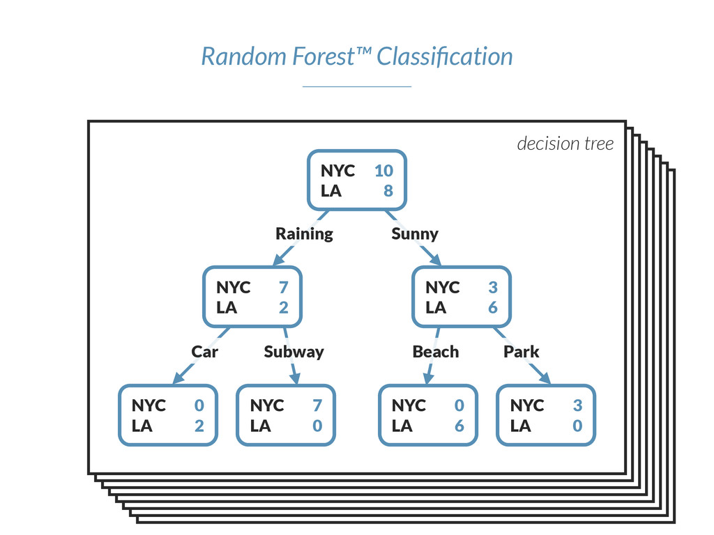 Random Forest™ Classification NYC LA 10 8 NYC LA...