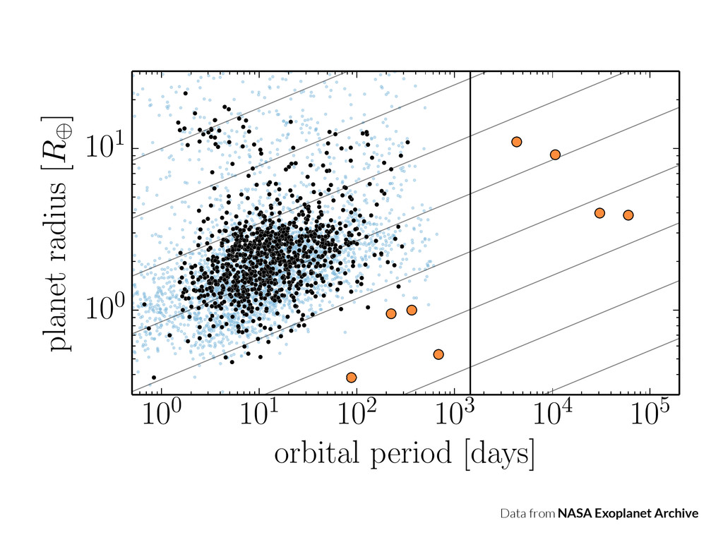 100 101 102 103 104 105 orbital period [days] 1...