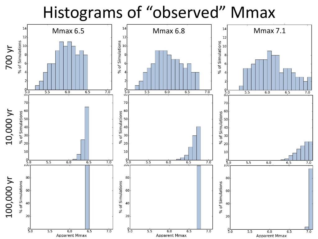 "Histograms of ""observed"" Mmax Mmax 6.5 Mmax 6.8..."
