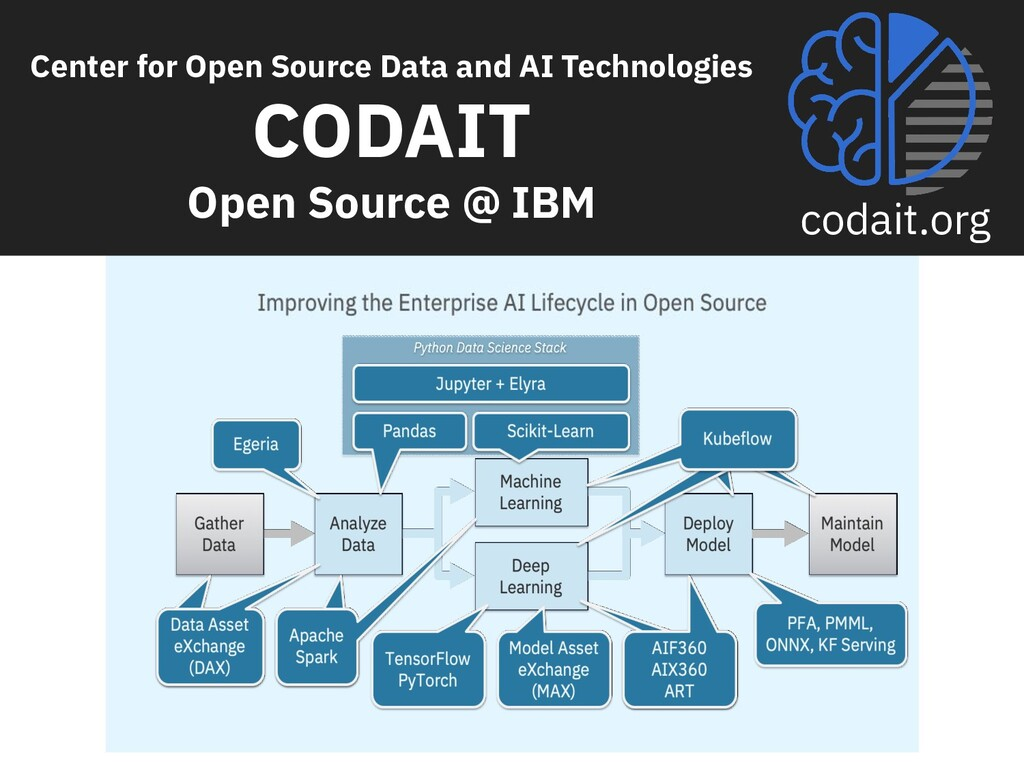 codait.org Center for Open Source Data and AI T...