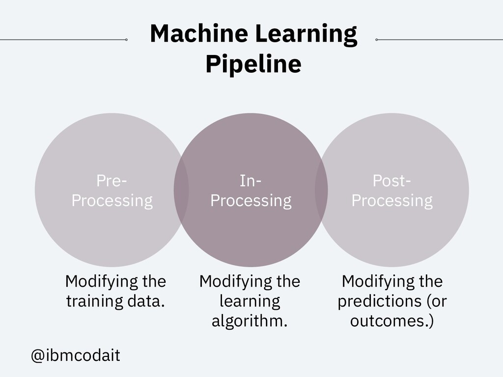 @ibmcodait Machine Learning Pipeline In- Proces...