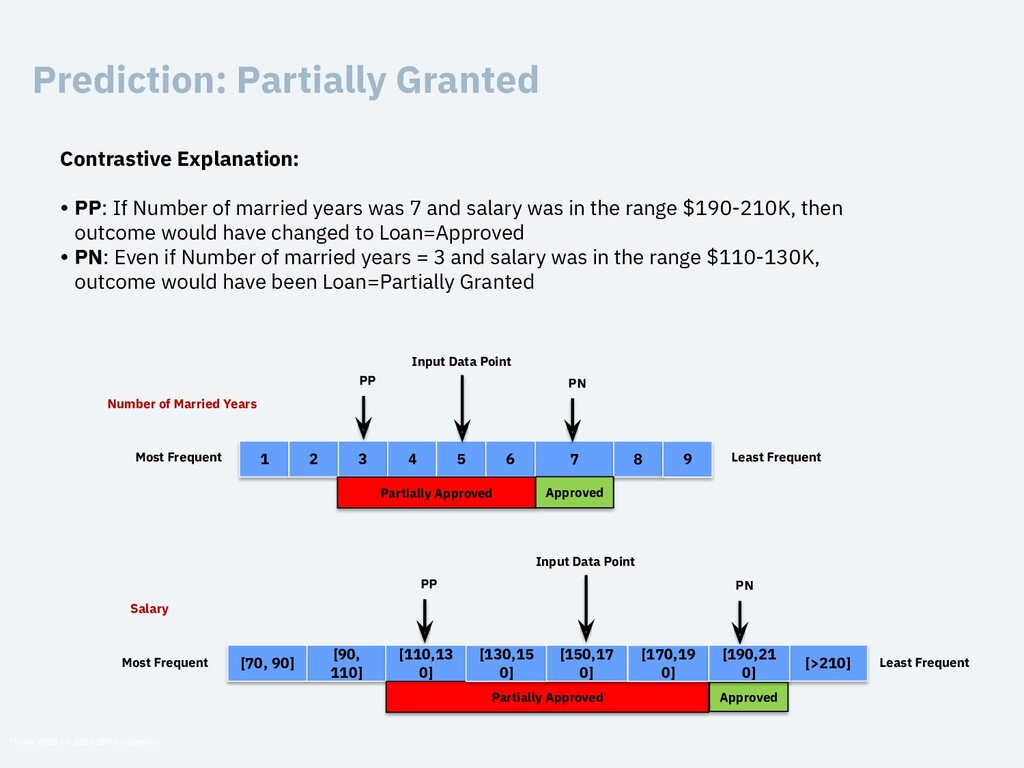 Prediction: Partially Granted 1 2 3 4 5 6 7 8 9...