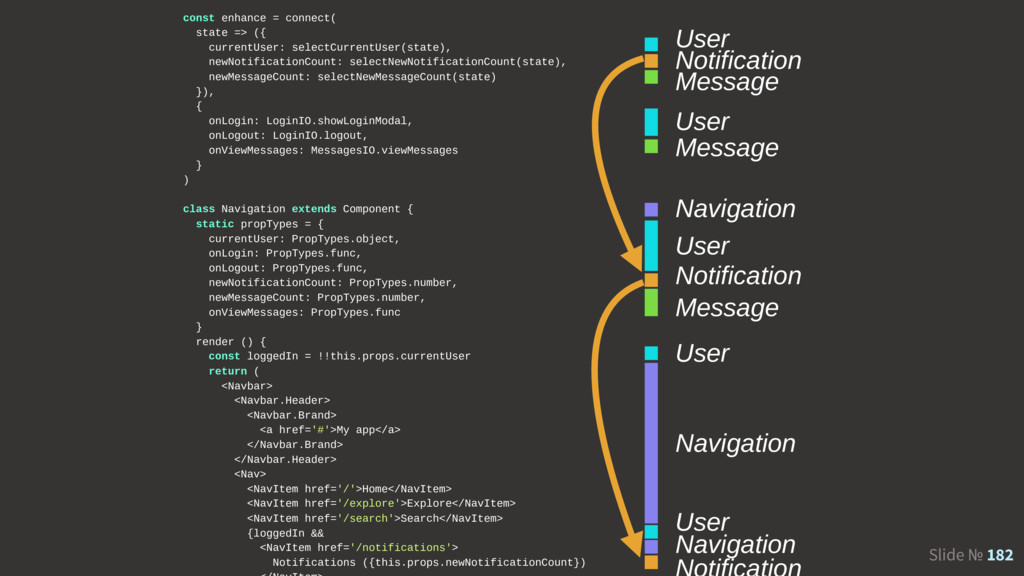 Slide № 182 User Notification Message User Mess...