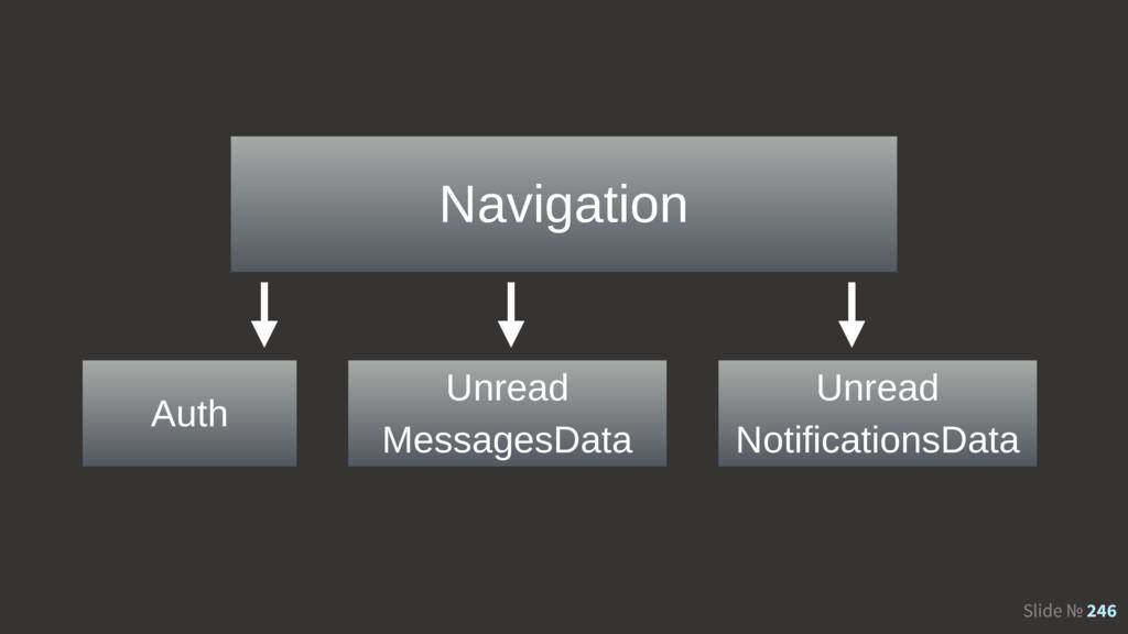 Slide № 246 Navigation Auth Unread MessagesData...