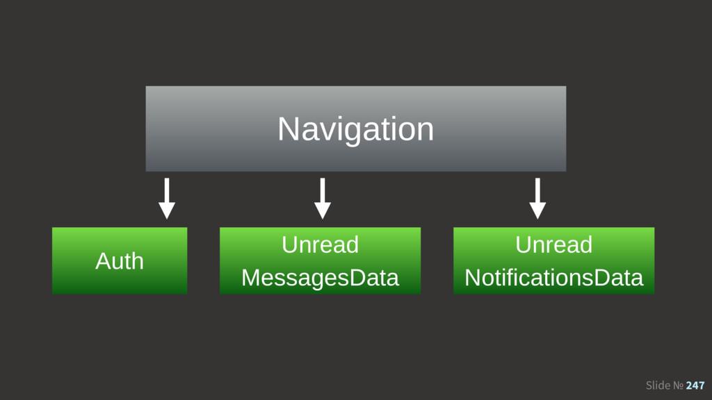Slide № 247 Navigation Auth Unread MessagesData...