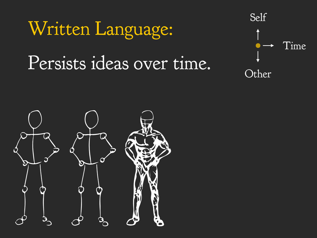 Written Language: Persists ideas over time. Sel...