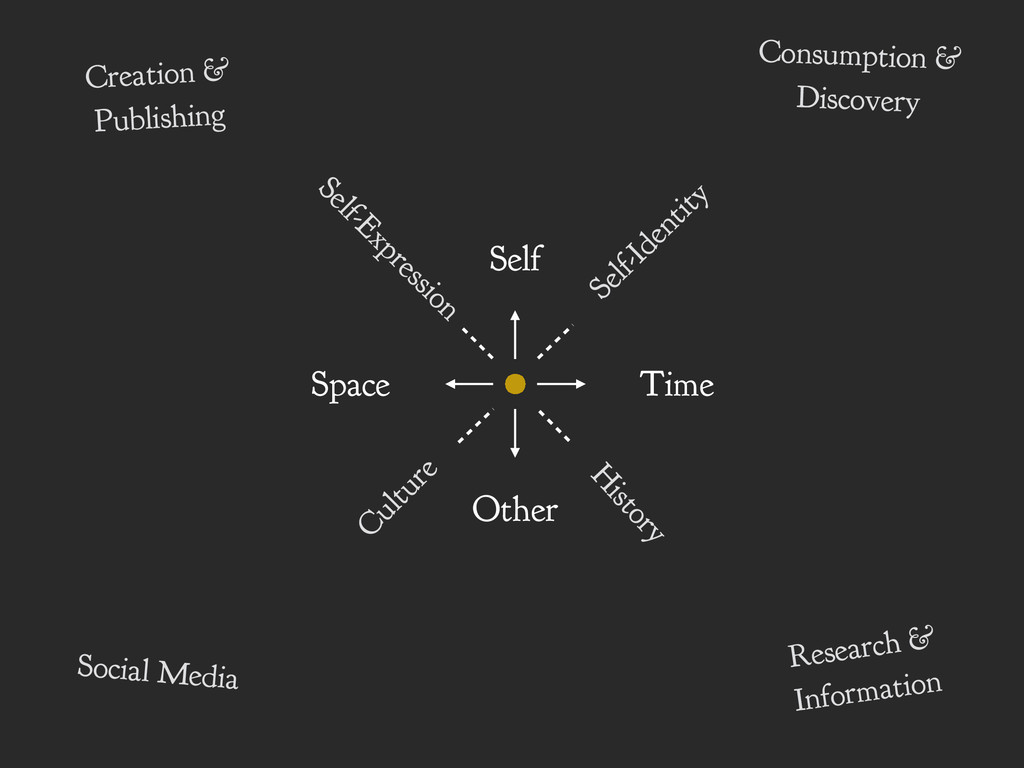 Self Other Time Space Culture Self-Expression S...