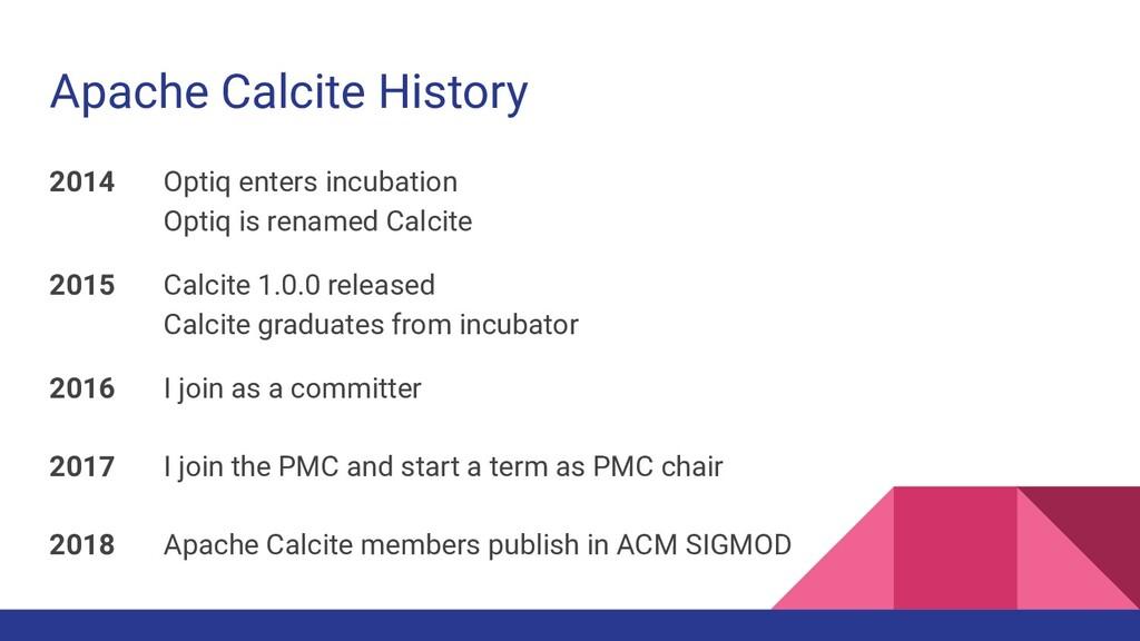 Apache Calcite History 2014 Optiq enters incuba...