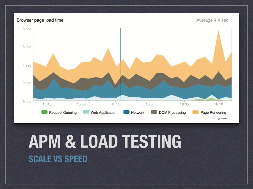 APM & LOAD TESTING SCALE VS SPEED