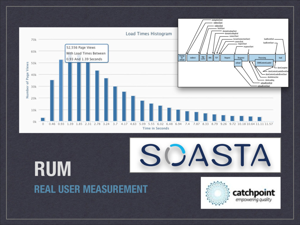 RUM REAL USER MEASUREMENT