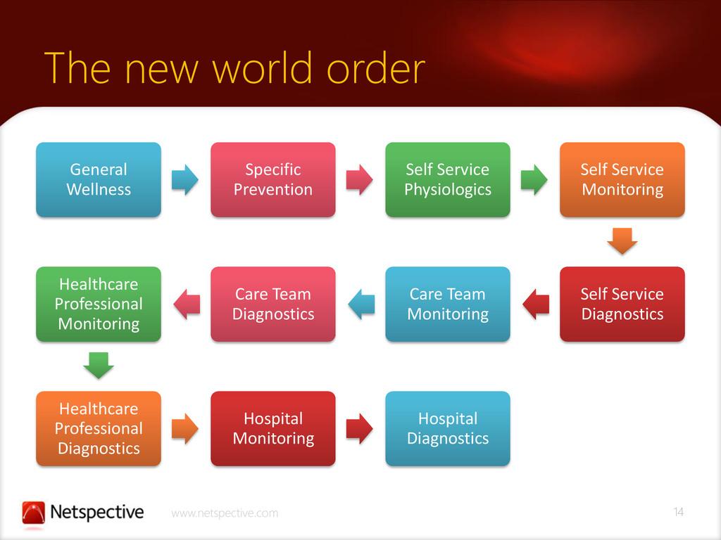 14 www.netspective.com The new world order Gene...