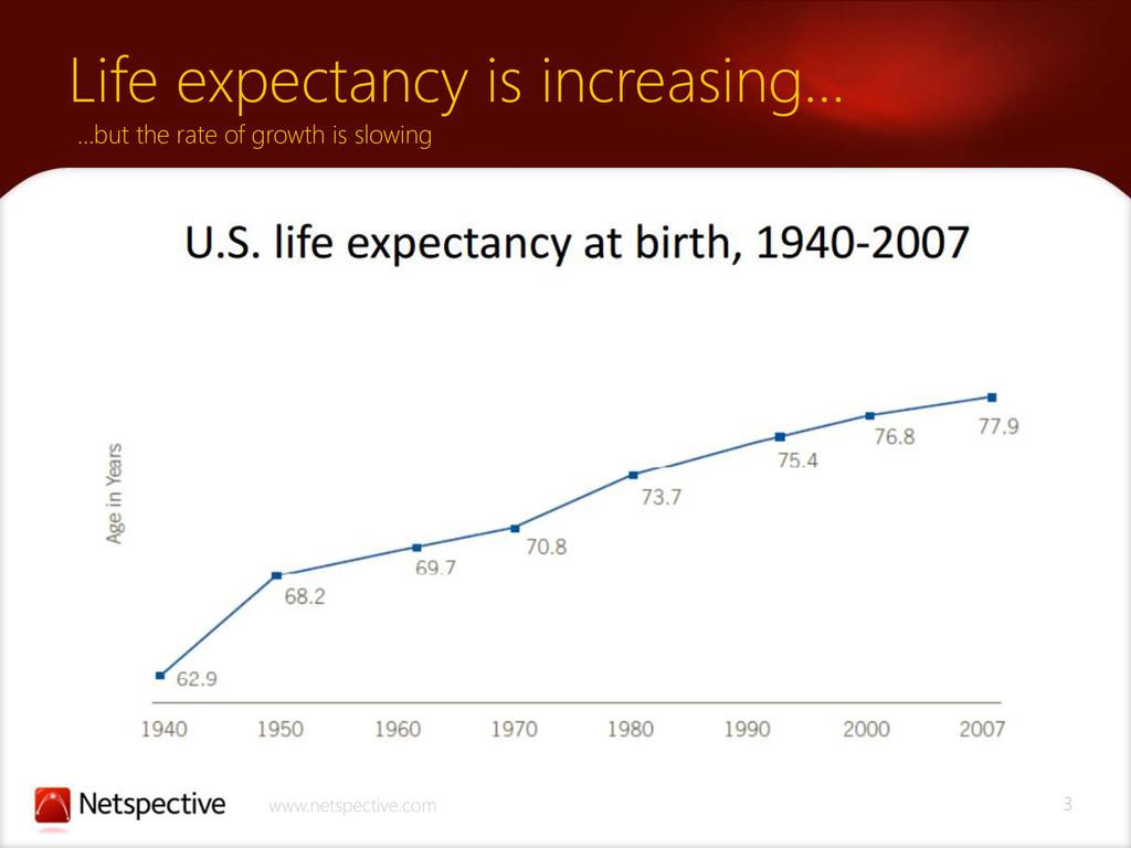 3 www.netspective.com Life expectancy is increa...