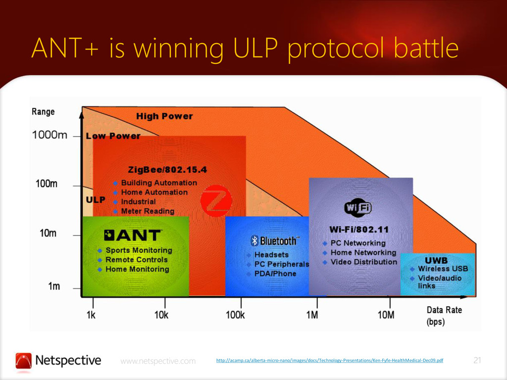 21 www.netspective.com ANT+ is winning ULP prot...