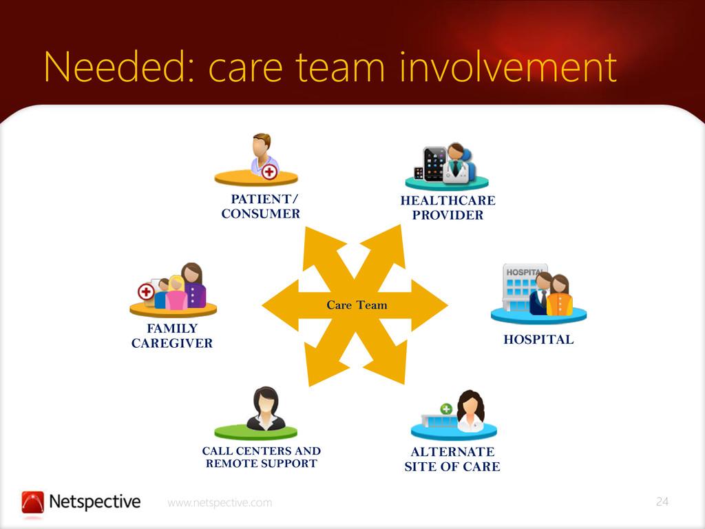 24 www.netspective.com Needed: care team involv...