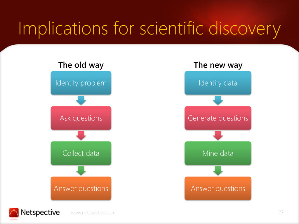 27 www.netspective.com Implications for scienti...