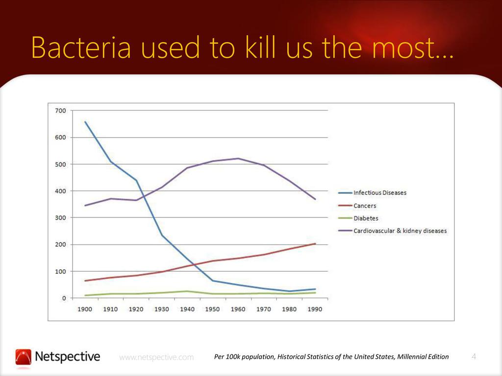 4 www.netspective.com Bacteria used to kill us ...