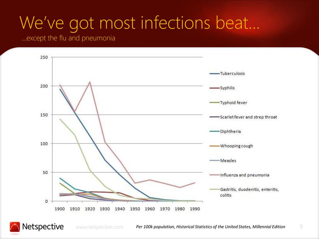 5 www.netspective.com We've got most infections...