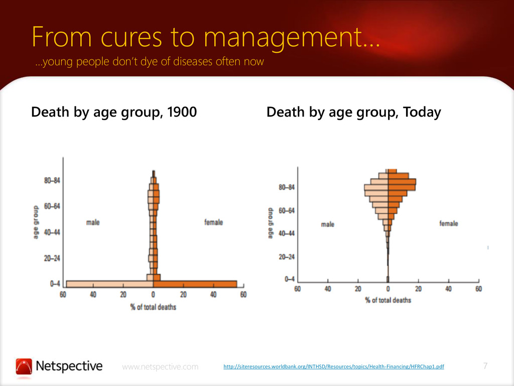 7 www.netspective.com Death by age group, 1900 ...