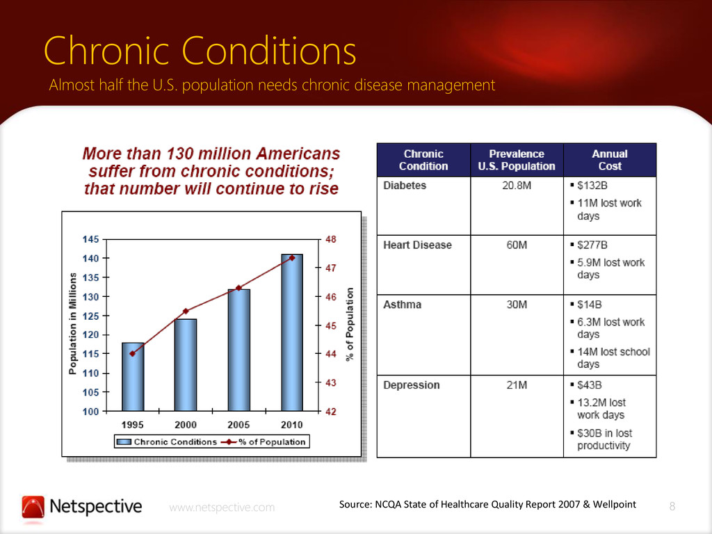 8 www.netspective.com Chronic Conditions Almost...