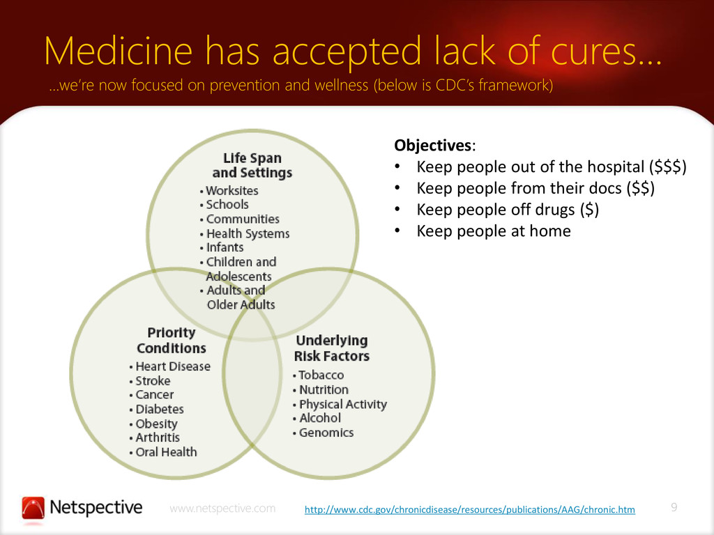 9 www.netspective.com Medicine has accepted lac...