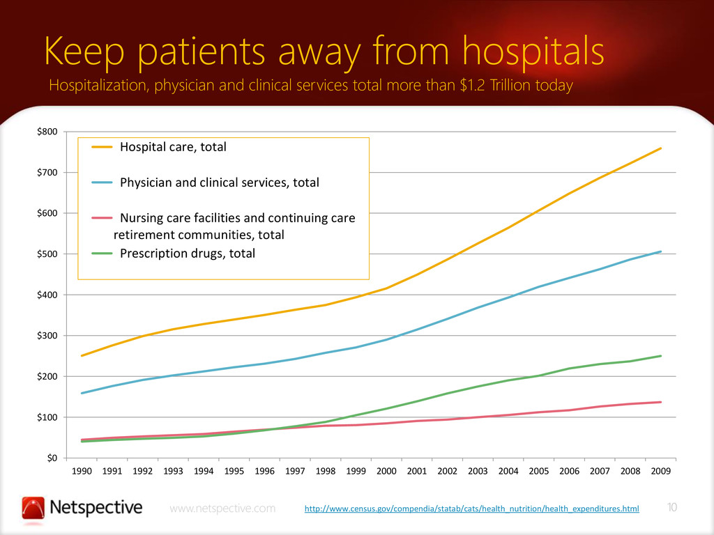 10 www.netspective.com Keep patients away from ...