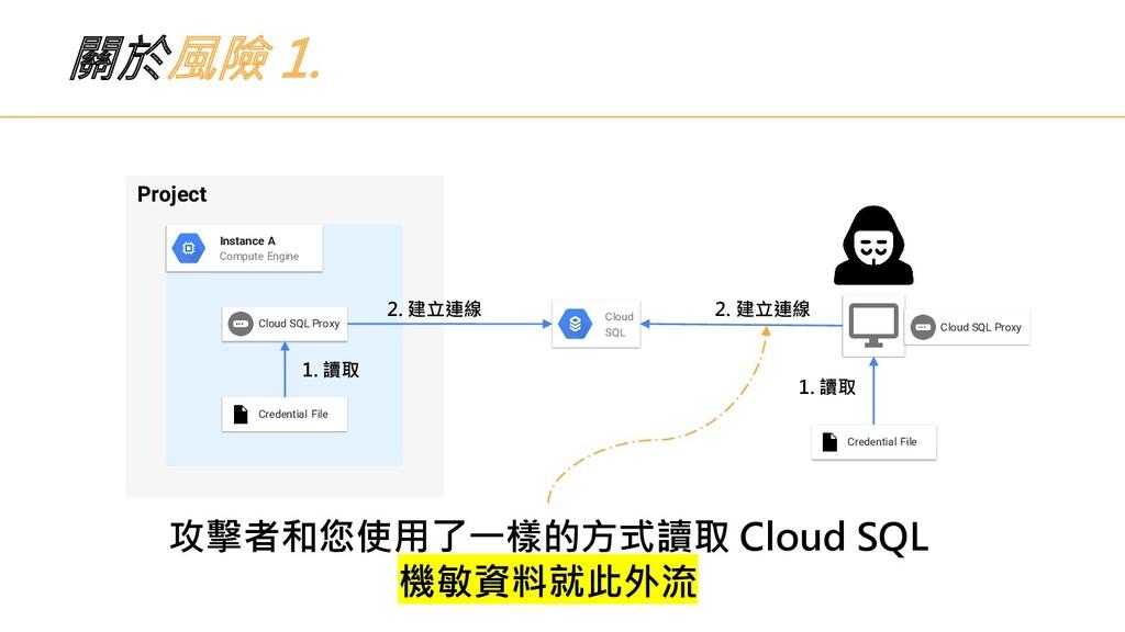 關於風險 1. Project Instance A Compute Engine Cloud...