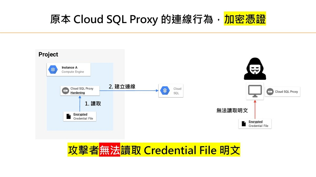 Project Instance A Compute Engine Cloud SQL Pro...