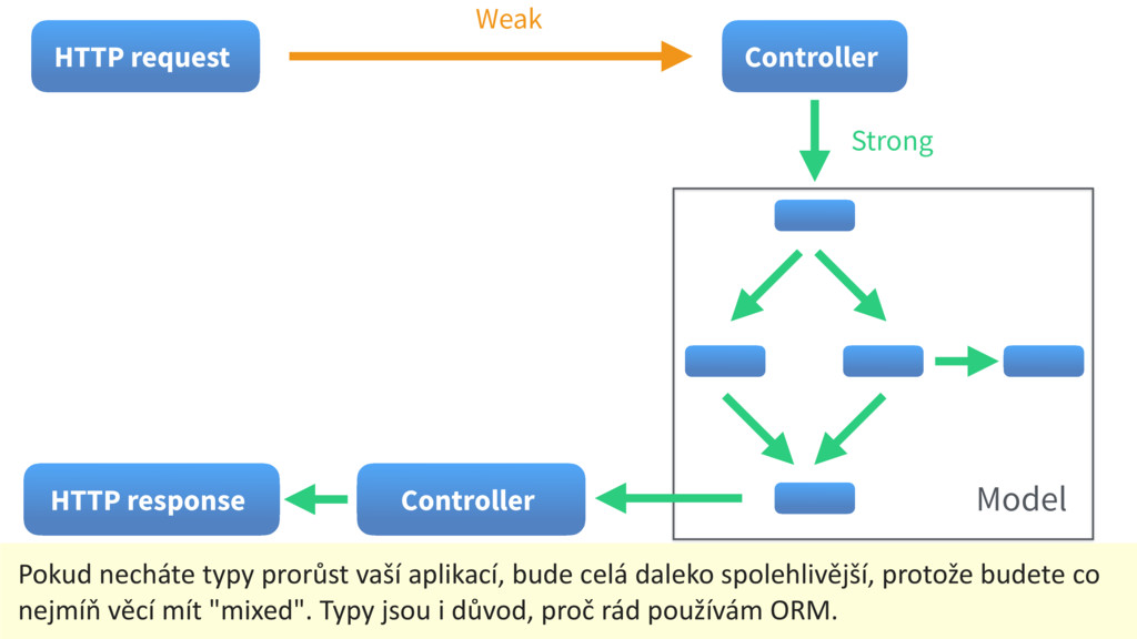 Controller Weak HTTP request Strong Model Contr...