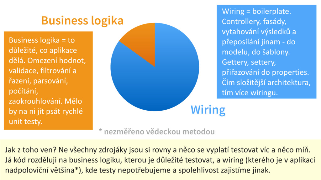 Business logika Wiring * nezměřeno vědeckou met...