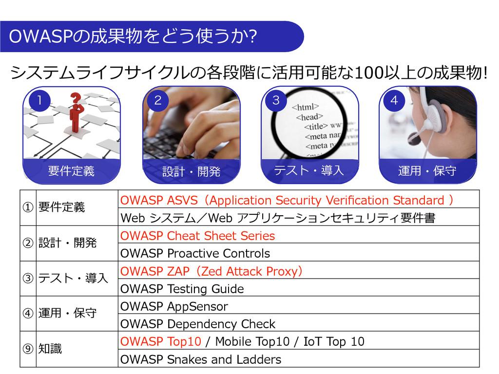 OWASPの成果物をどう使うか? ① 要件定義 OWASP ASVS(Appli...