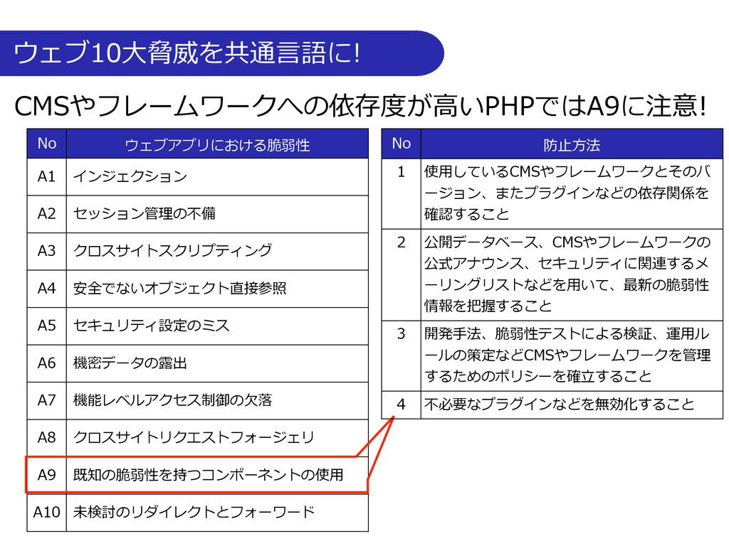 ウェブ10⼤大脅威を共通⾔言語に! No ウェブアプリにおける脆弱性 A1 インジェク...