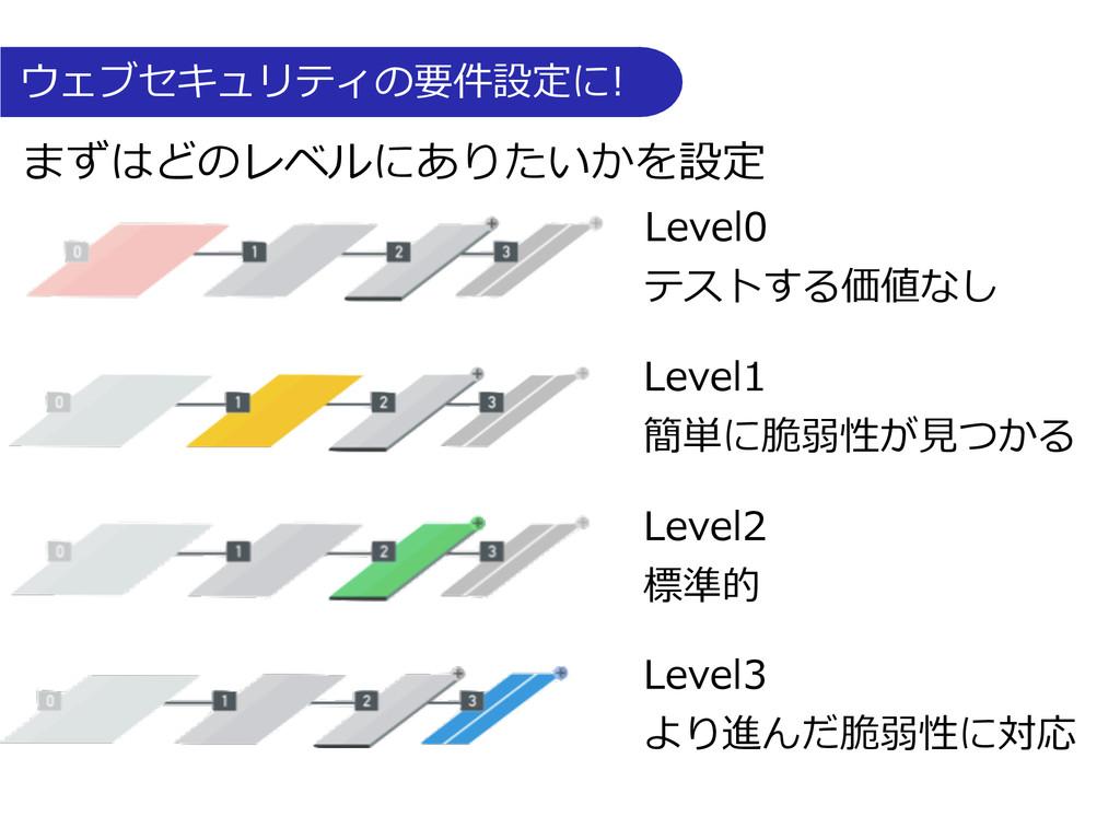 ウェブセキュリティの要件設定に! Level0  テストする価値なし Level...