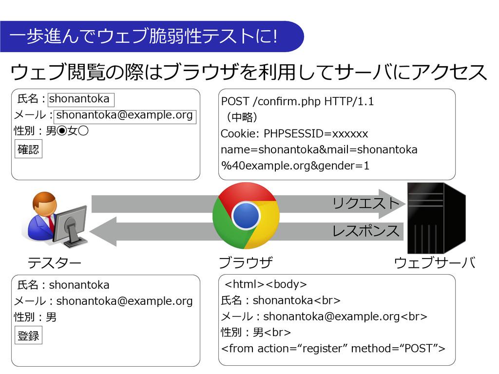 ⼀一歩進んでウェブ脆弱性テストに! ウェブ閲覧の際はブラウザを利利⽤用してサーバにアク...