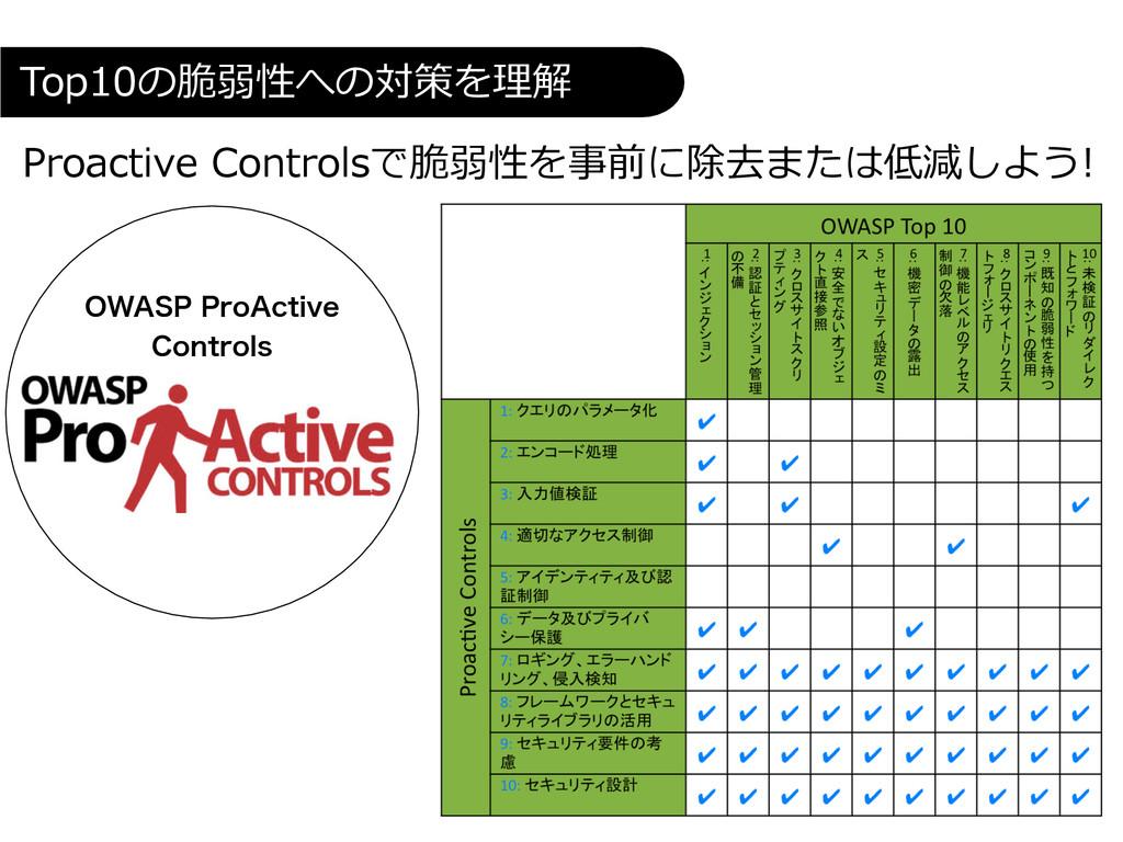 Proactive Controlsで脆弱性を事前に除去または低減しよう!  To...