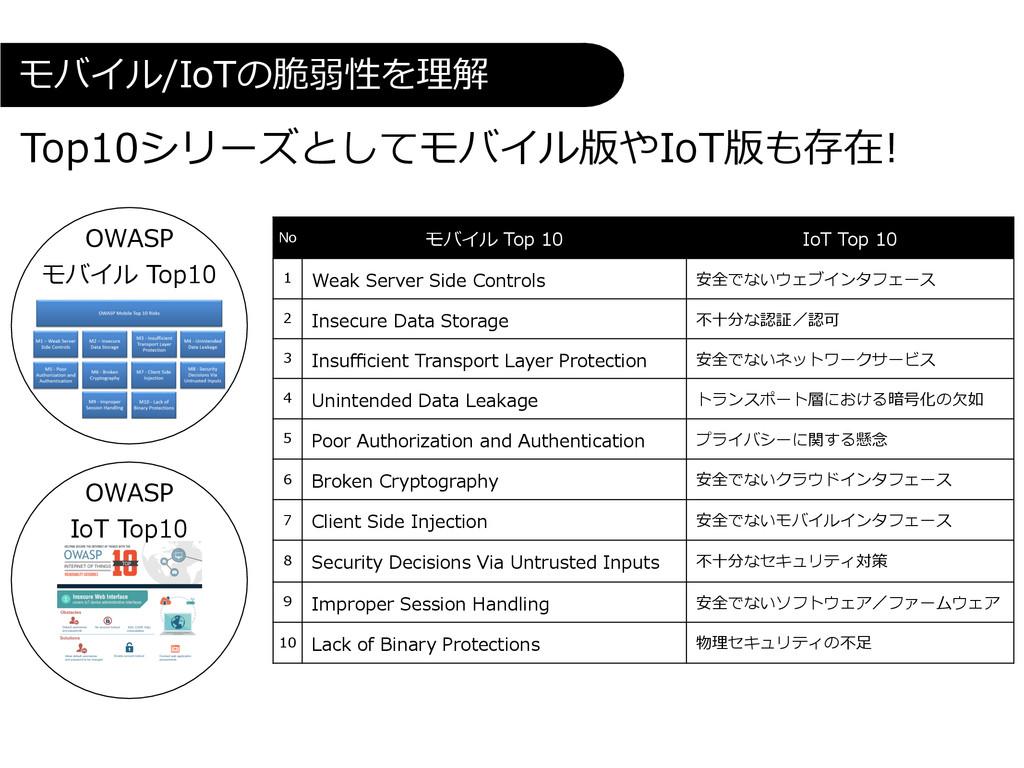 OWASP  モバイル Top10  No モバイル Top 1...