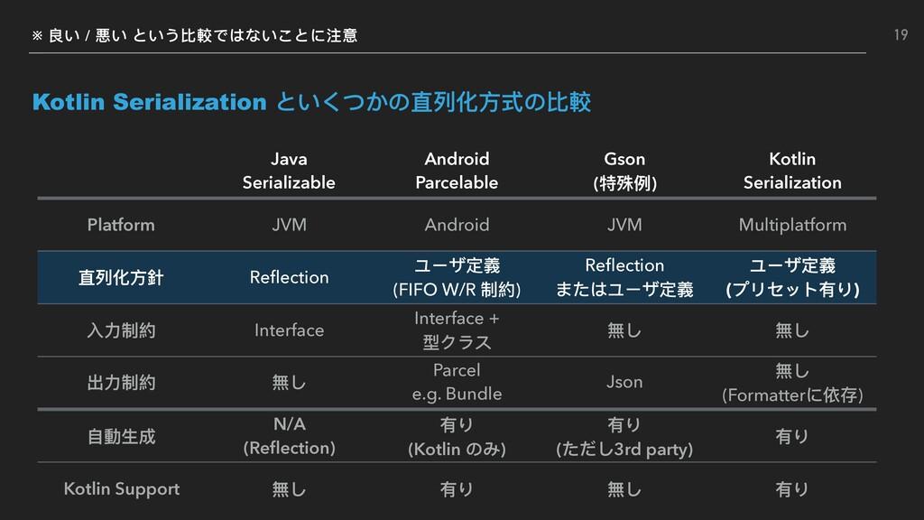 ※ 良い / 悪い という⽐比較ではないことに注意 Kotlin Serialization ...