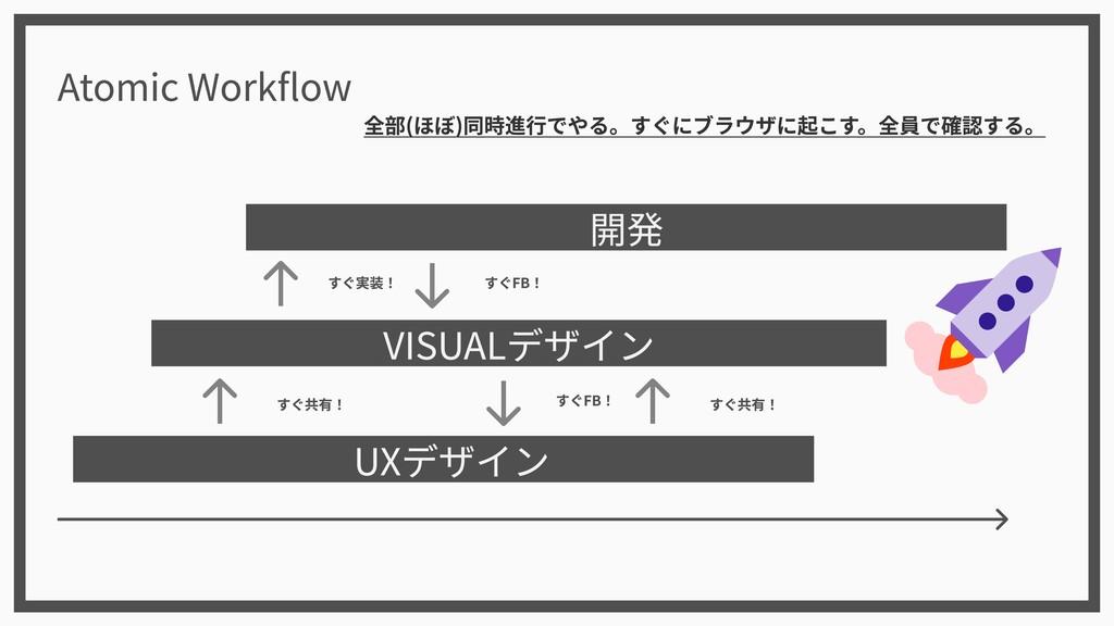 UXデザイン VISUALデザイン 開発 Atomic Workflow すぐ共有! すぐ共有...