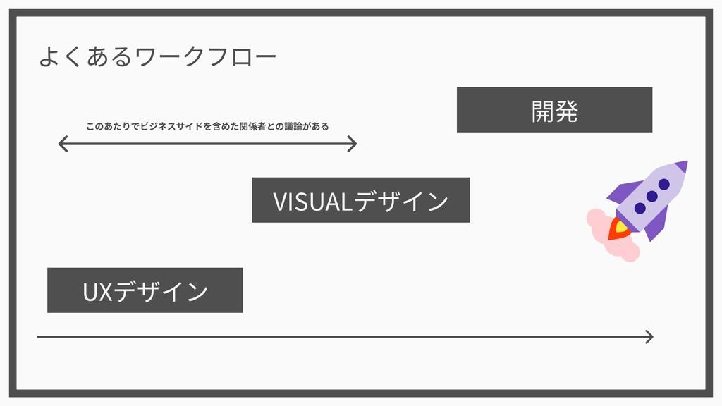 UXデザイン VISUALデザイン 開発 よくあるワークフロー このあたりでビジネスサイドを含...