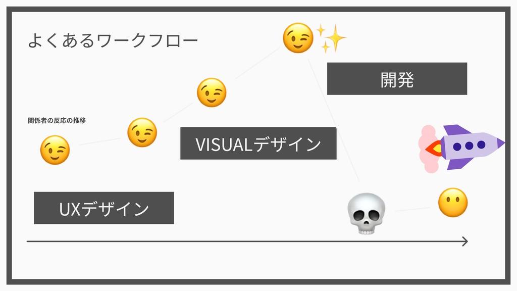 UXデザイン VISUALデザイン 開発 よくあるワークフロー 関係者の反応の推移
